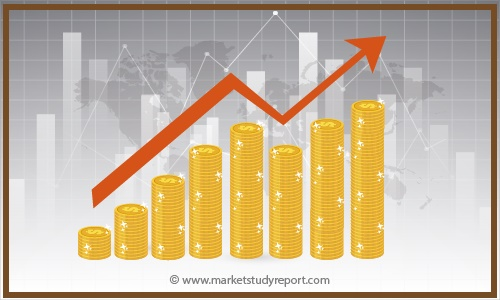 Irreversible Electroporation Ablators Market Size, Growth Opportunities, Trends by Manufacturers, Regions, Application & Forecast to 2025